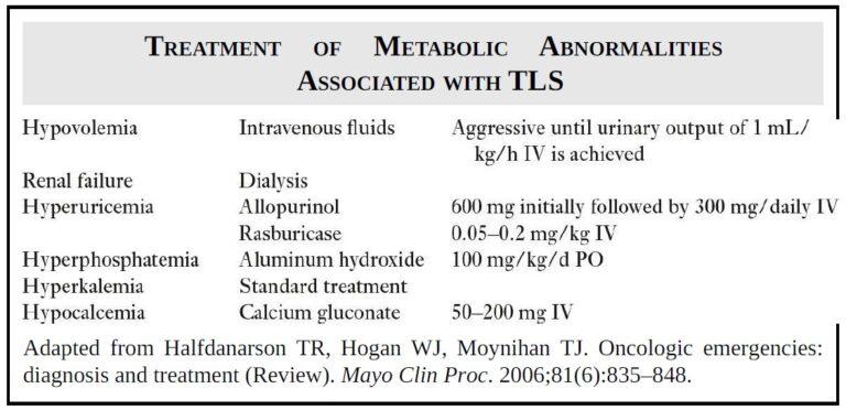 Tumor Lysis Syndrome (TLS)