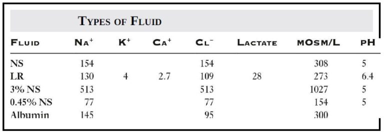 Resuscitation Fluid Therapy