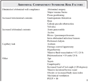 Know how to Identify Abdominal Compartment Syndrome