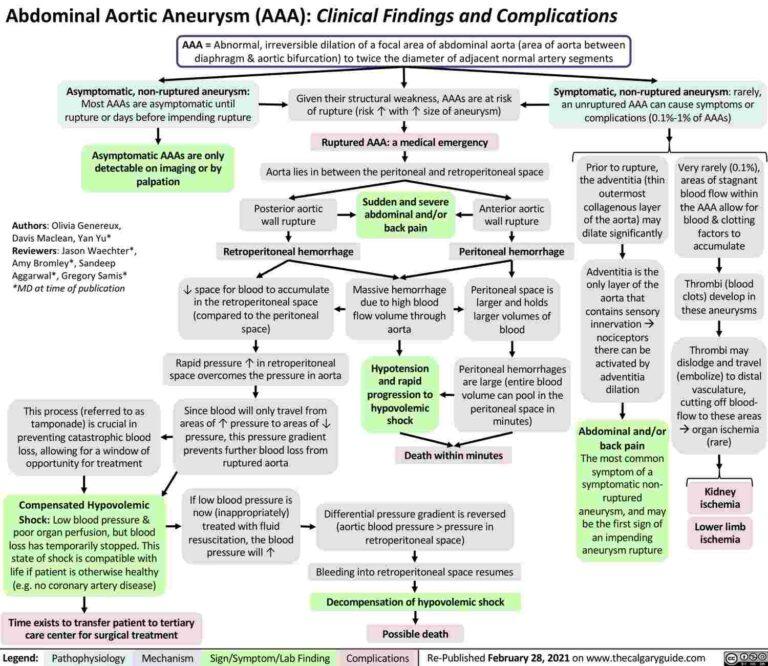 Aortic Aneurysms – Summary