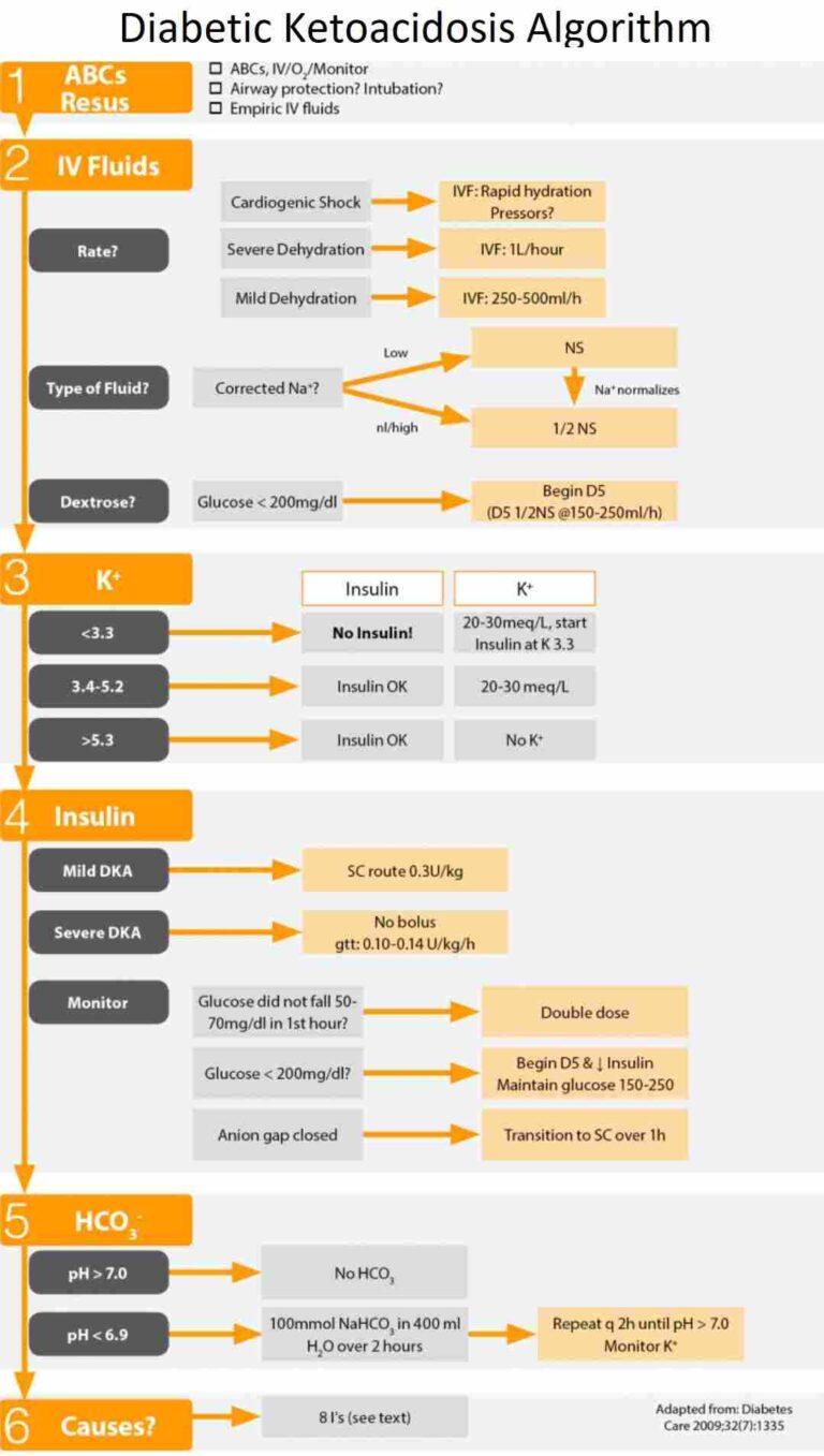Diabetic Ketoacidosis (DKA) Algorithm