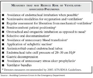 Preventing Ventilator-Associated Pneumonia