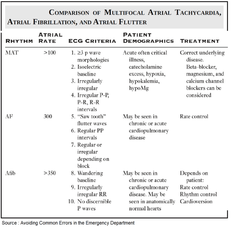 Do not confuse Multifocal Atrial Tachycardia with Atrial Fibrillation