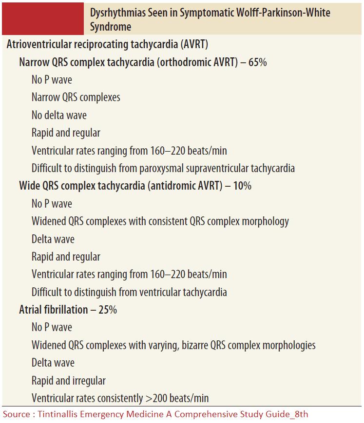 Dysrhythmias Seen in Symptomatic Wolff-Parkinson-White Syndrome