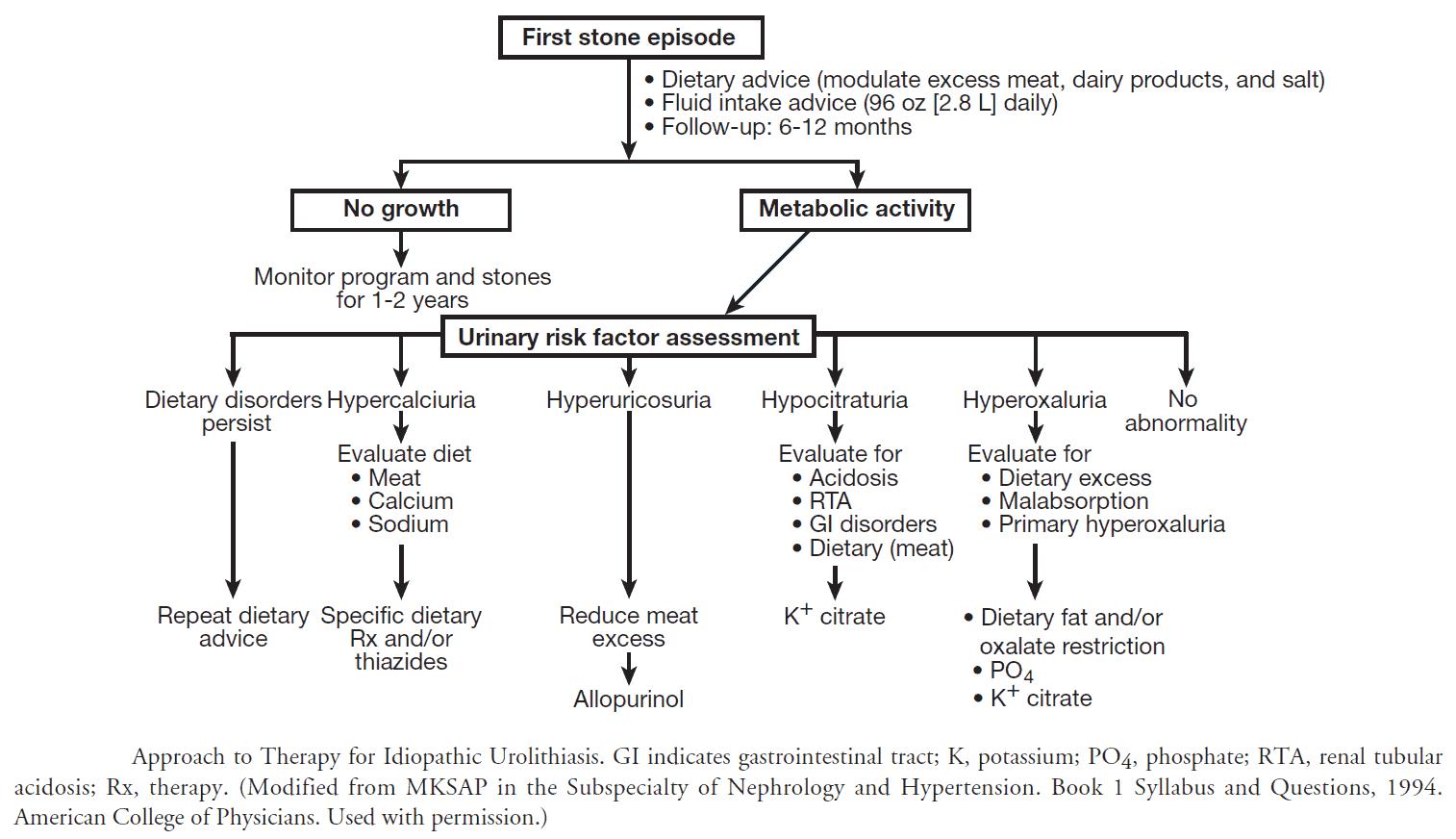 Urolithiasis Guidelines