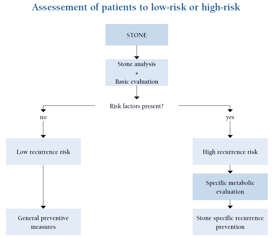 Assessement of Patients with Urolithiasis to low-risk or high-risk