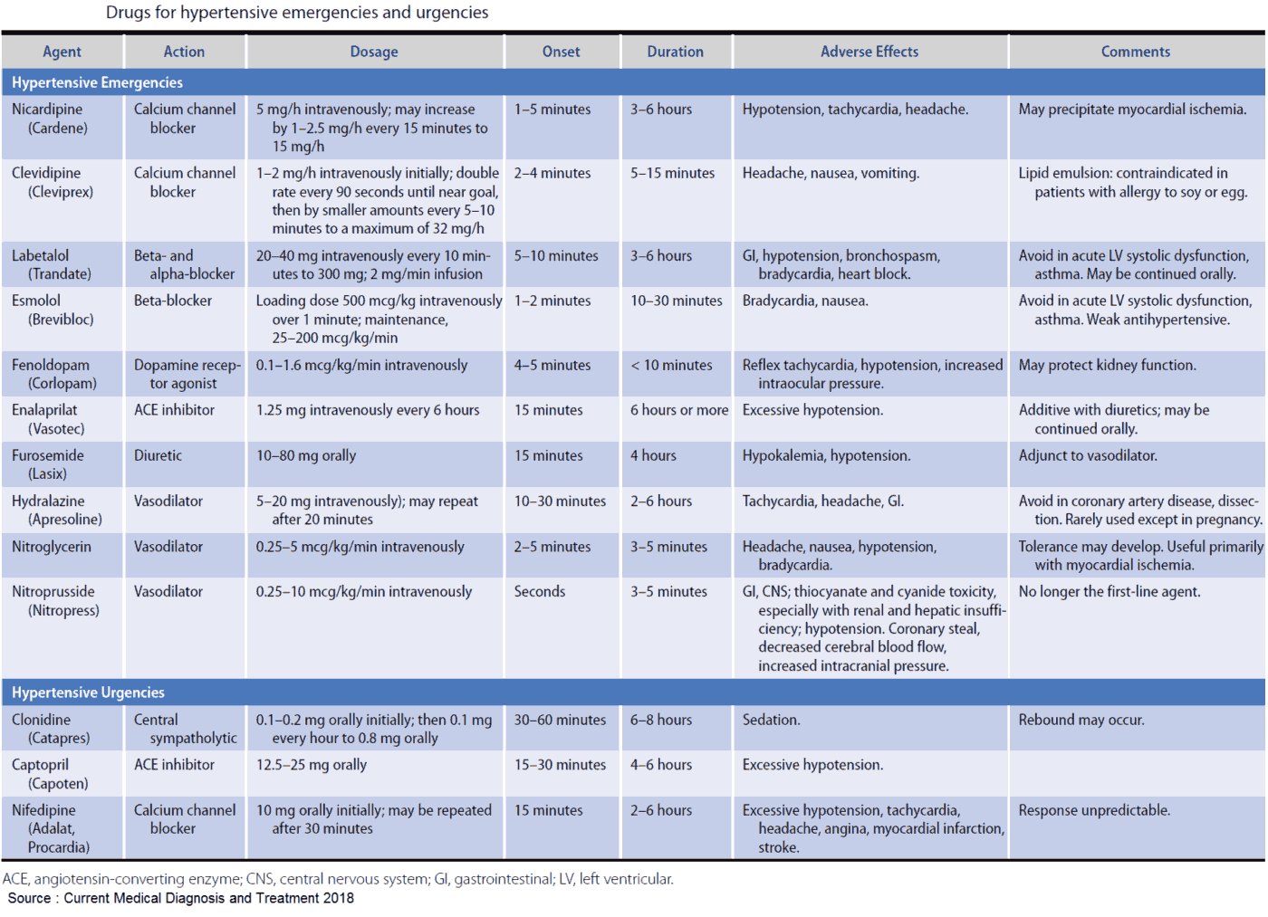 Drugs for hypertensive emergencies and urgencies