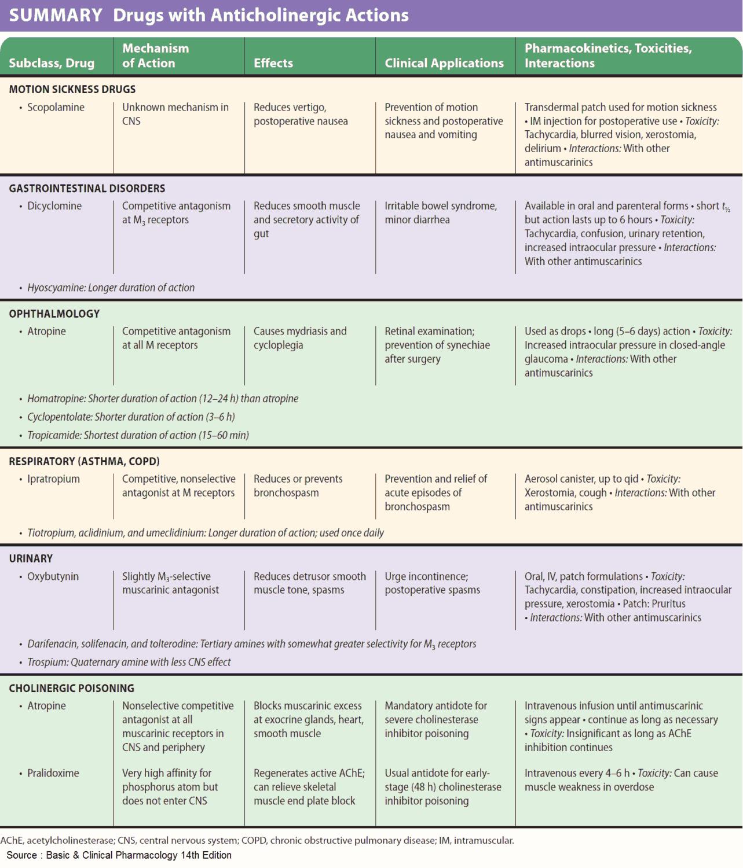 Drugs with Anticholinergic (parasympatholytic) Actions