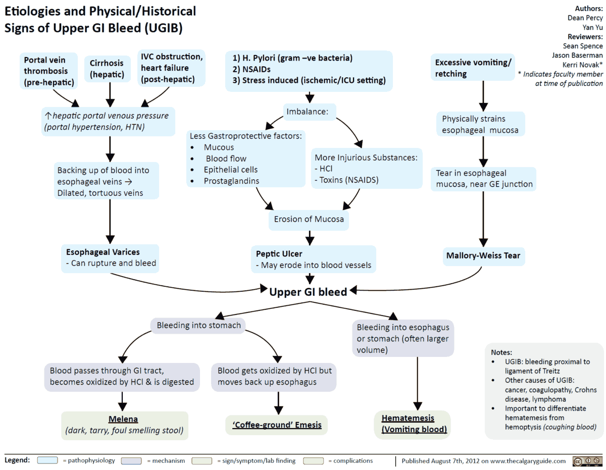 Etiologies and Signs of Upper GI Bleed