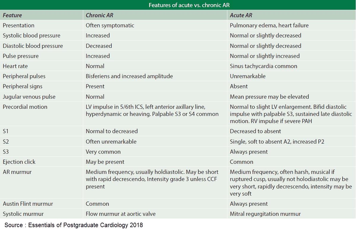Features of Acute vs Chronic Aortic Regurgitation