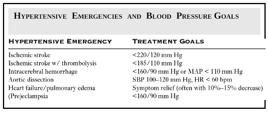 Hypertensive Emergencies and Blood Pressure Goals