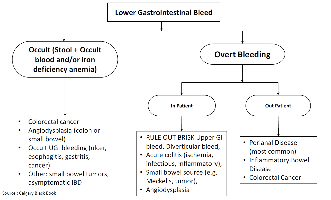 Lower Gastrointestinal Bleed - Causes