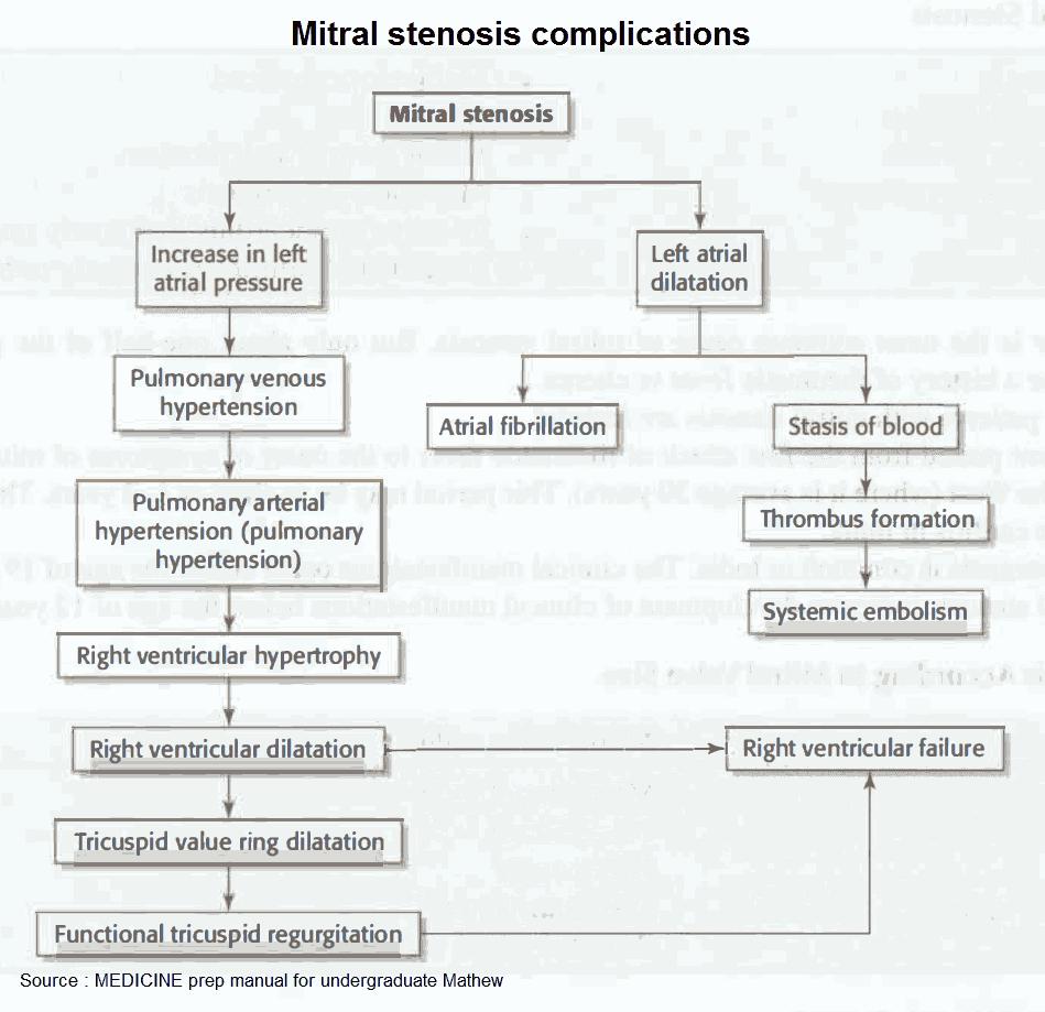 Mitral Stenosis Complications