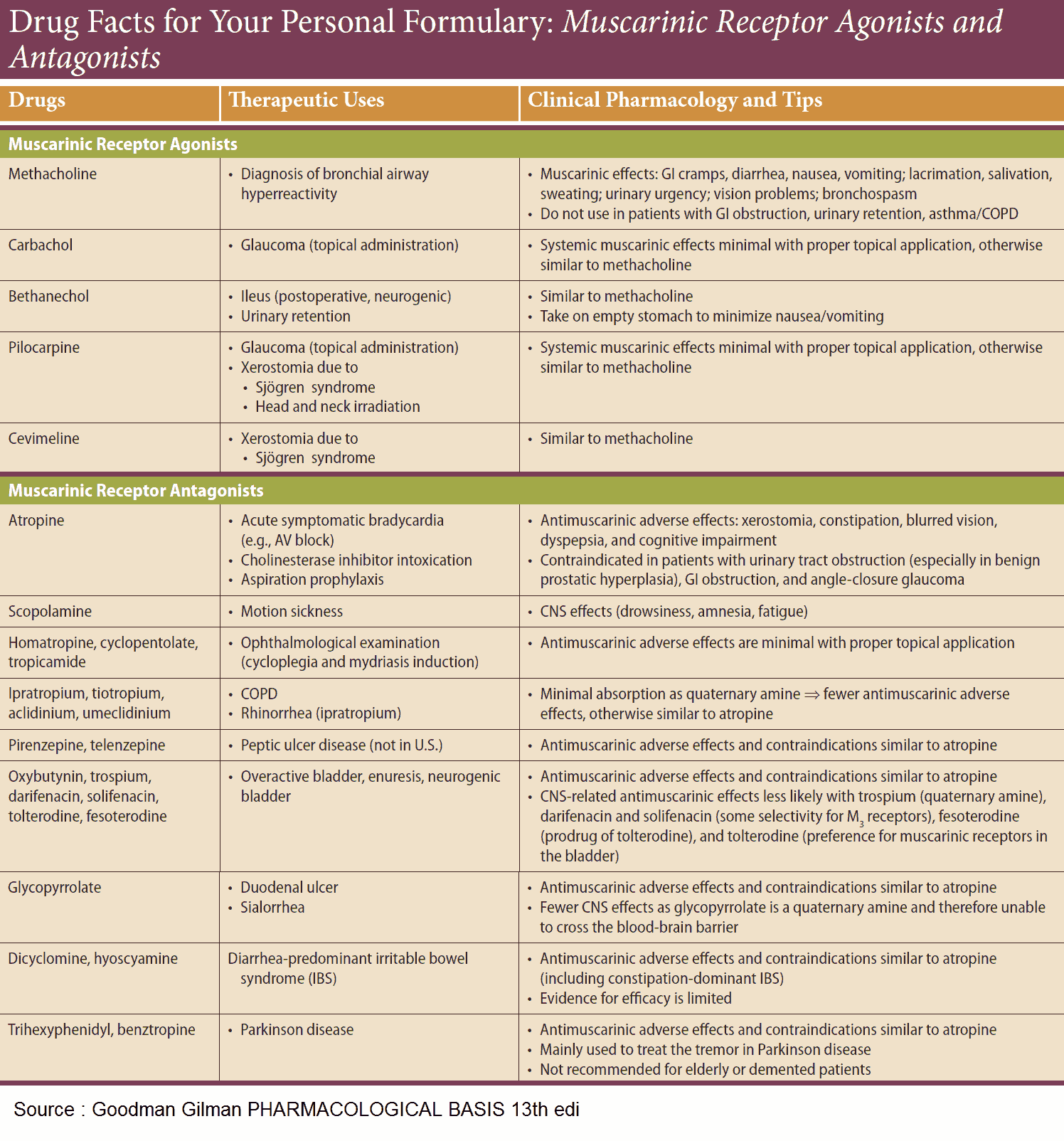 Muscarinic Receptor Agonists and Antagonists