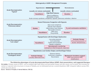 Aggresive Nitroglycerin Usage in Acute Decompensated Heart Failure (ADHF)