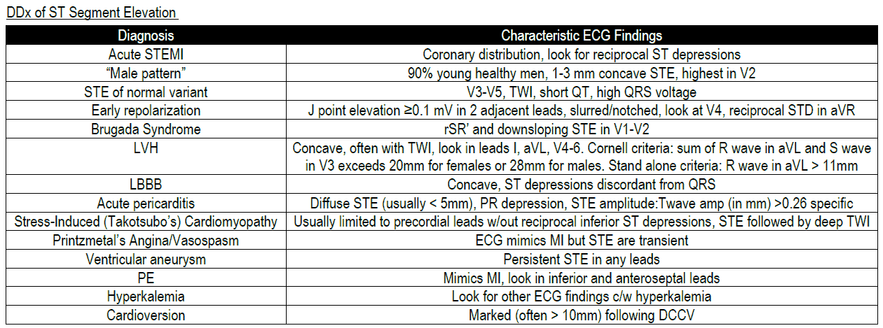 Know the Differential for ST Segment Elevation: It's More Than Just ACS